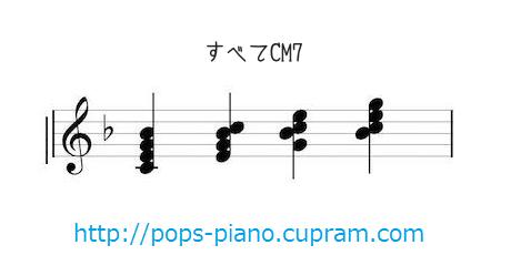 CM7の転回形
