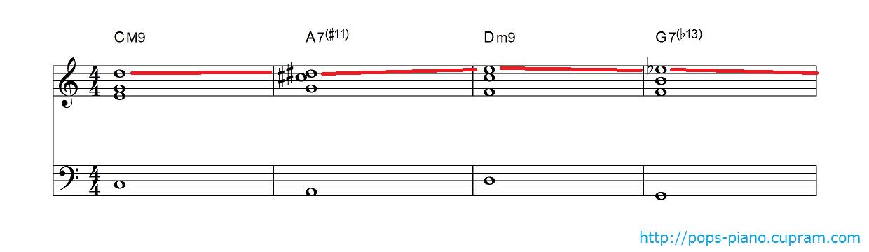 トップノートを滑らかに動かした例(CM7-Am7-Dm7-G7)